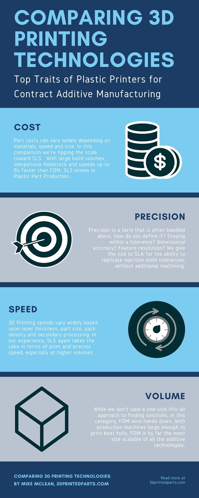 3d printing technologies comparison infographic